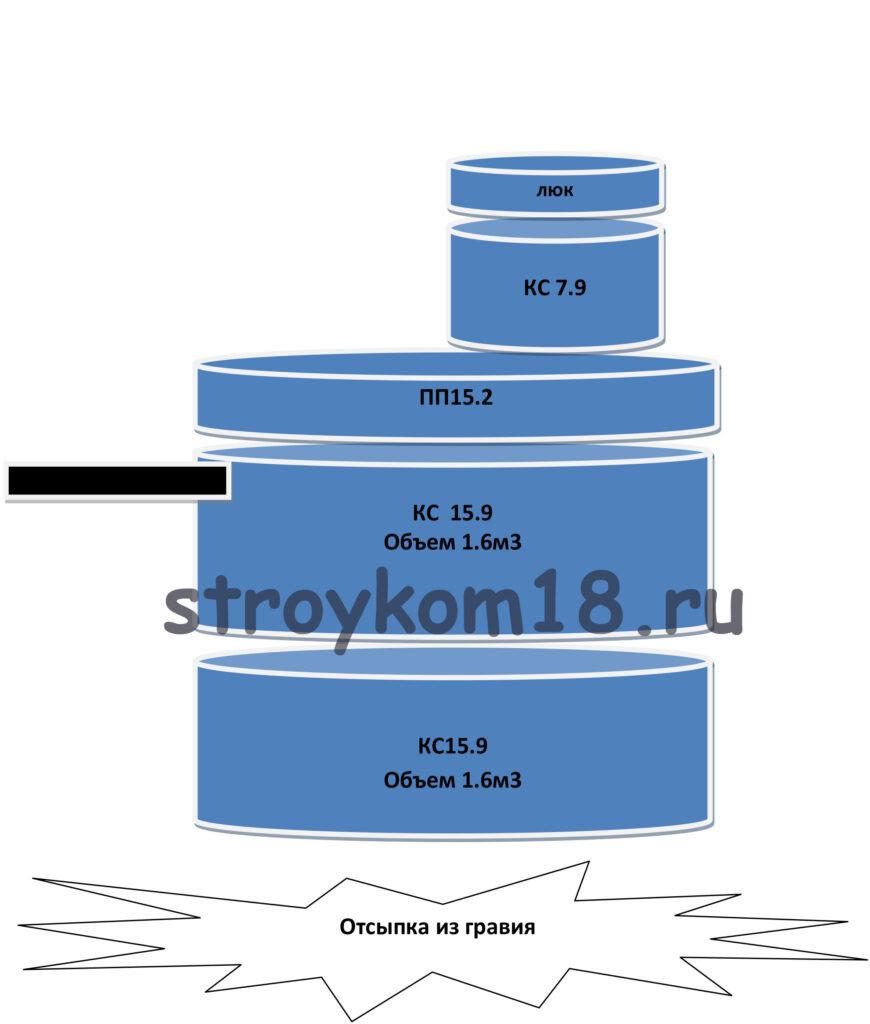 Выгребная яма объемом 3.2м3 Самое простое сооружение канализации для домов с минимальным расходом воды. В отличие от переливного септика из железобетонных колец, она состоит из герметичной емкости, куда стоки от дома сливаются для накопления и хранения и откачивания по мере заполнения с помощью ассенизационной машины. Размеры разные, зависят от количества потребляемой воды и периодичности откачки.